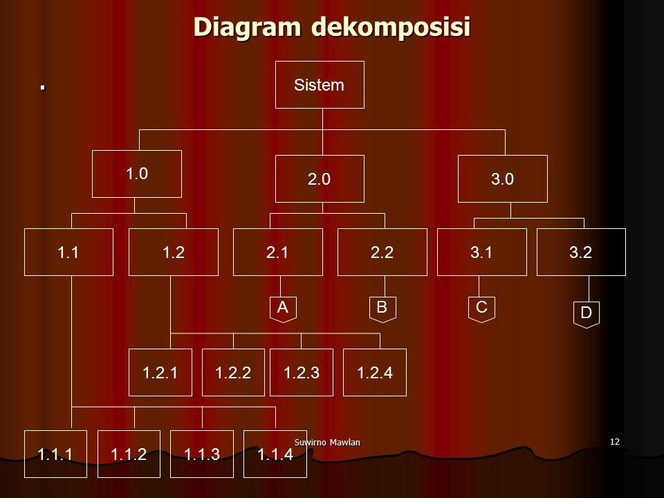 . Diagram dekomposisi Sistem 1.0 2.0 3.0 1.1 1.2 2.1 2.2 3.1 3.2 A B C