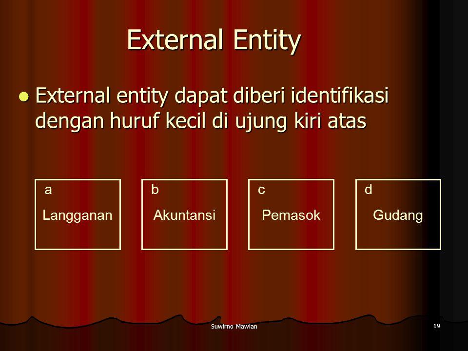 External Entity External entity dapat diberi identifikasi dengan huruf kecil di ujung kiri atas. Langganan.