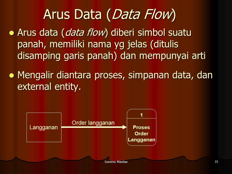 Arus Data (Data Flow) Arus data (data flow) diberi simbol suatu panah, memiliki nama yg jelas (ditulis disamping garis panah) dan mempunyai arti.