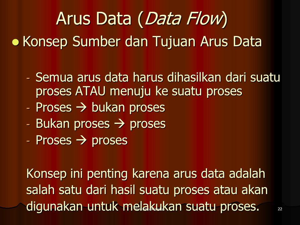 Arus Data (Data Flow) Konsep Sumber dan Tujuan Arus Data