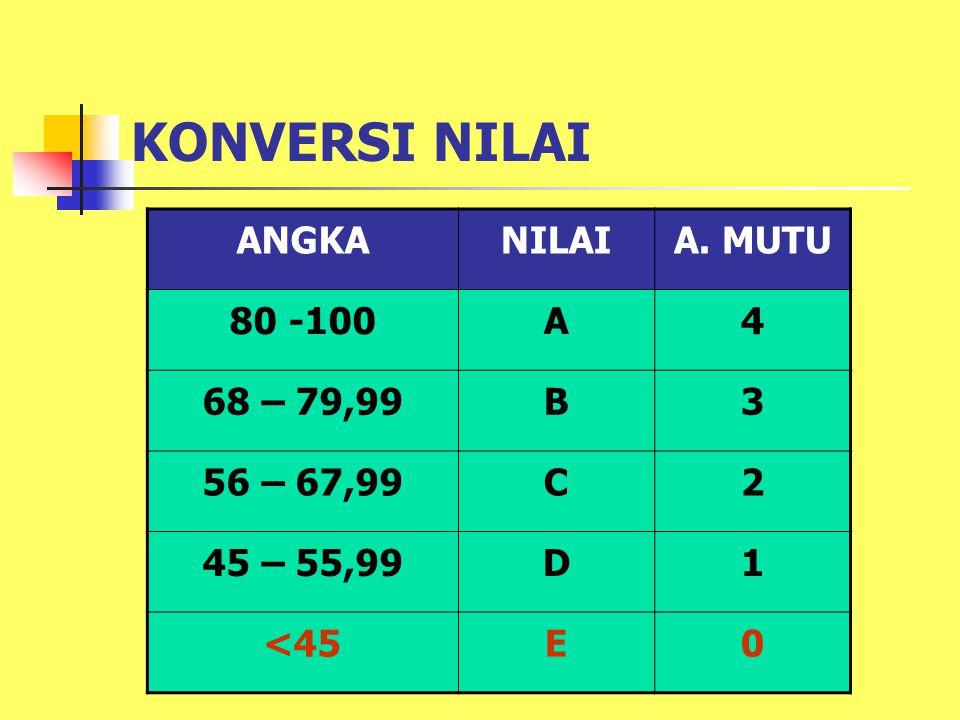 KONVERSI NILAI ANGKA NILAI A. MUTU 80 -100 A 4 68 – 79,99 B 3