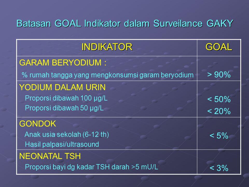 Batasan GOAL Indikator dalam Surveilance GAKY
