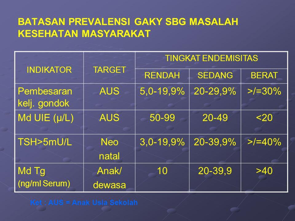 BATASAN PREVALENSI GAKY SBG MASALAH KESEHATAN MASYARAKAT