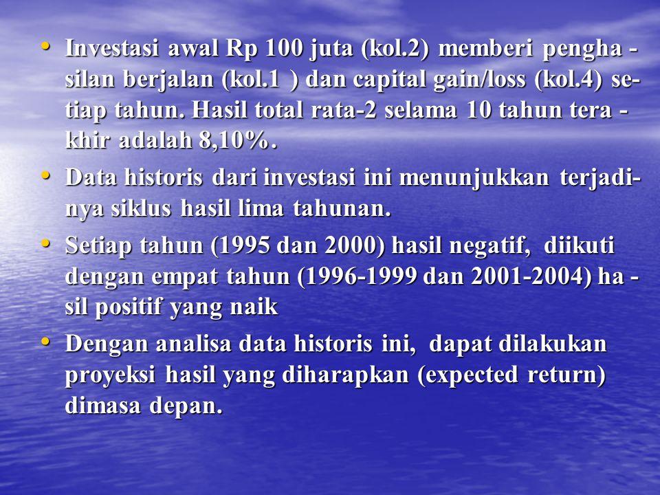 Investasi awal Rp 100 juta (kol