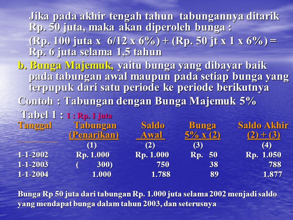 Contoh : Tabungan dengan Bunga Majemuk 5% Tabel 1 : 1 : Rp. 1 juta