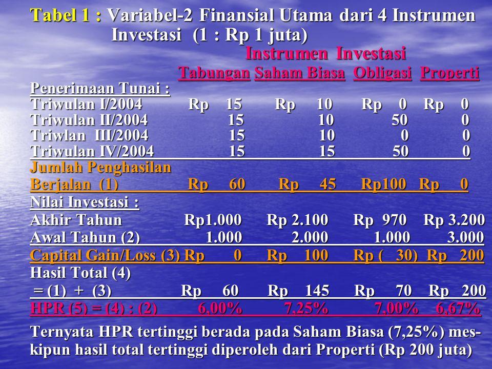 Tabel 1 : Variabel-2 Finansial Utama dari 4 Instrumen