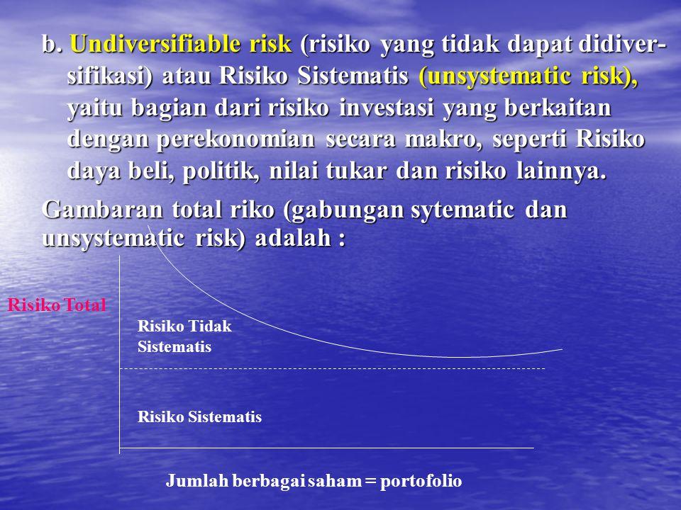 Gambaran total riko (gabungan sytematic dan