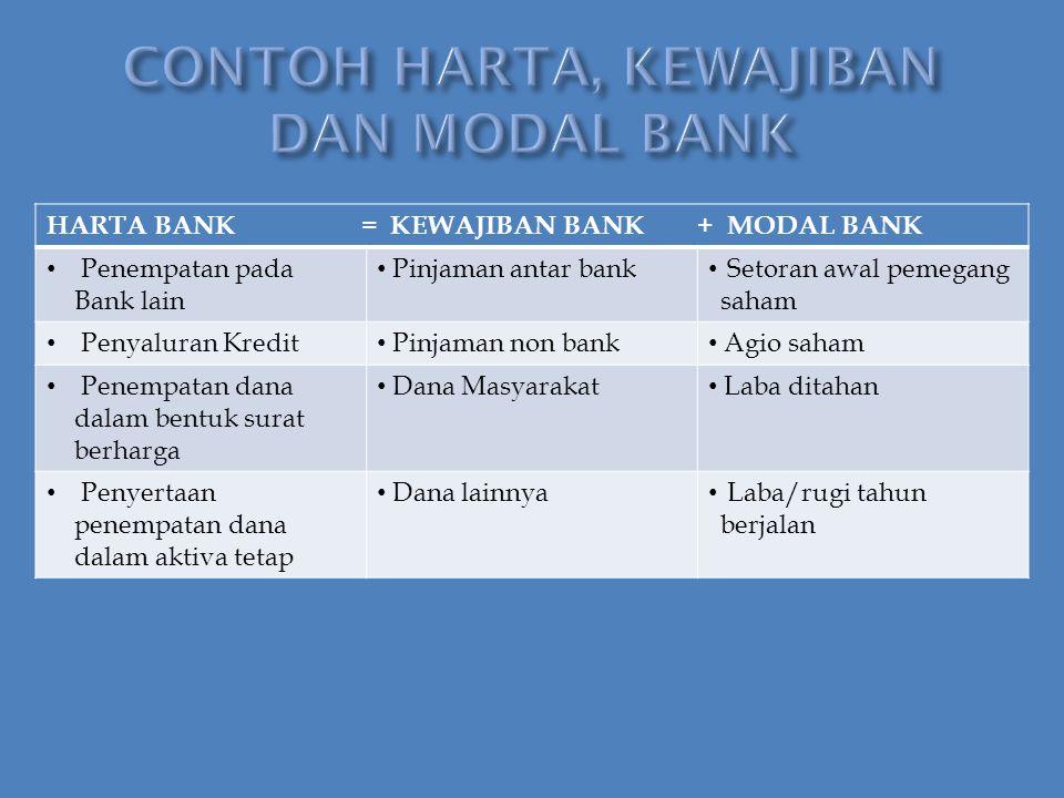 CONTOH HARTA, KEWAJIBAN DAN MODAL BANK