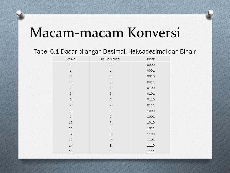 Tabel 6.1 Dasar bilangan Desimal, Heksadesimal dan Binair