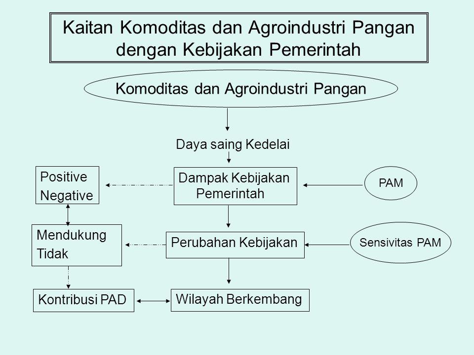 Kaitan Komoditas dan Agroindustri Pangan dengan Kebijakan Pemerintah