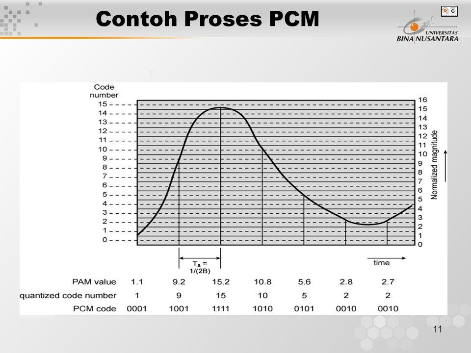 Contoh Proses PCM