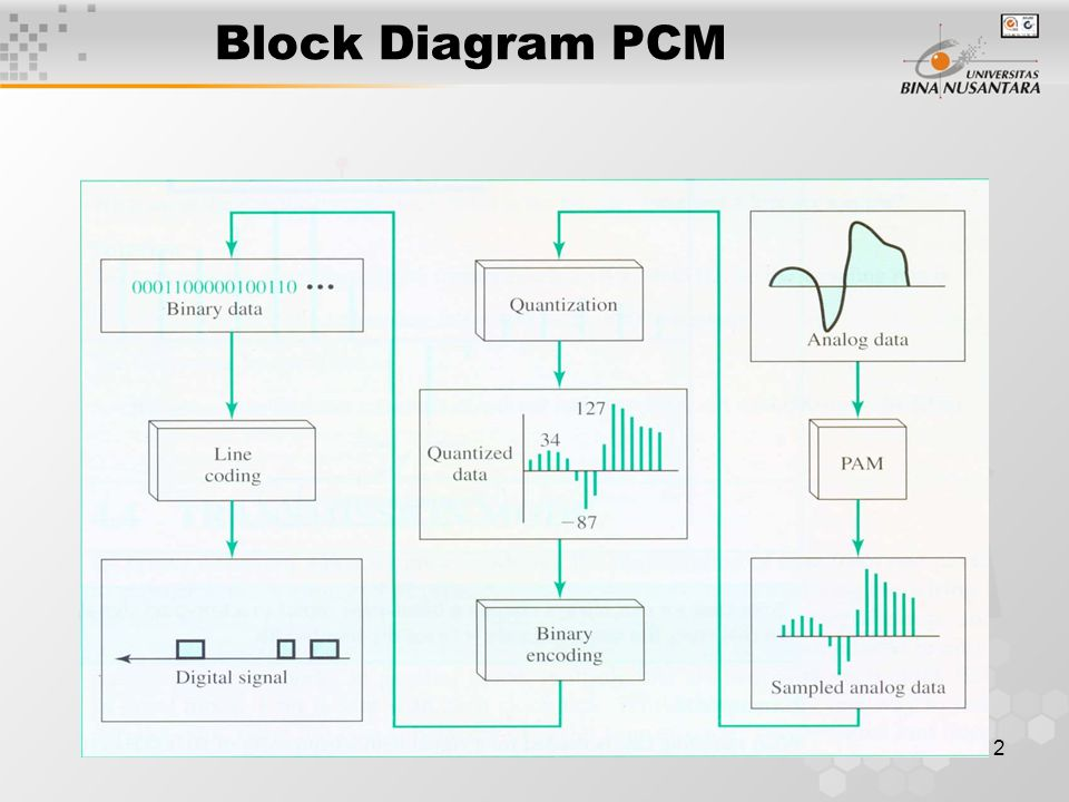 Block Diagram PCM