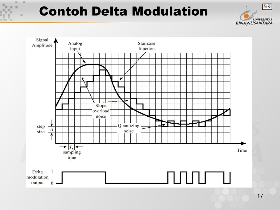 Contoh Delta Modulation