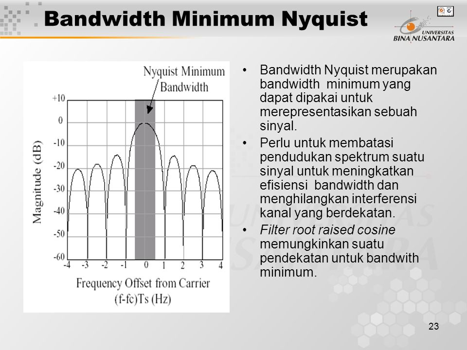 Bandwidth Minimum Nyquist