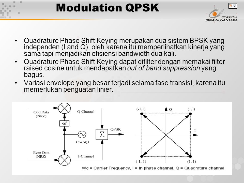 Modulation QPSK