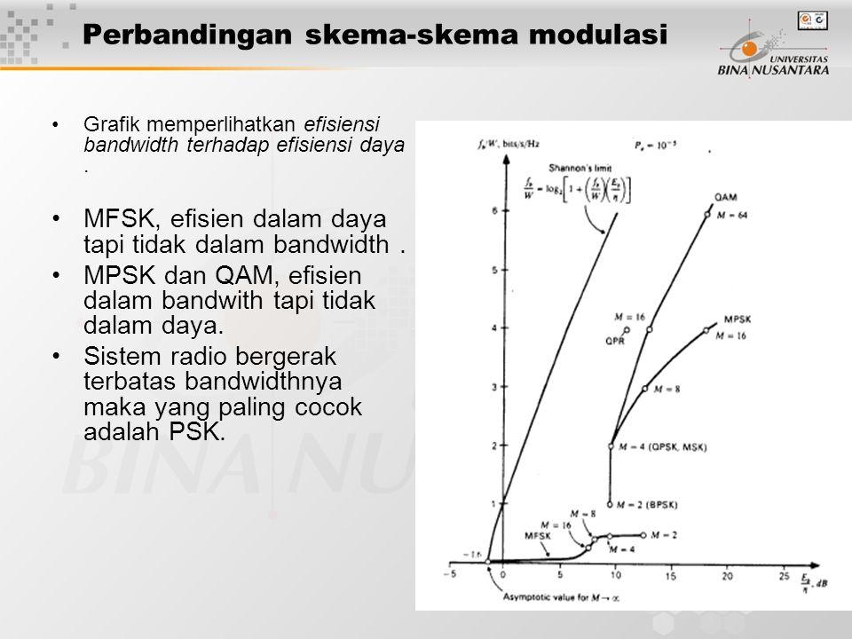 Perbandingan skema-skema modulasi