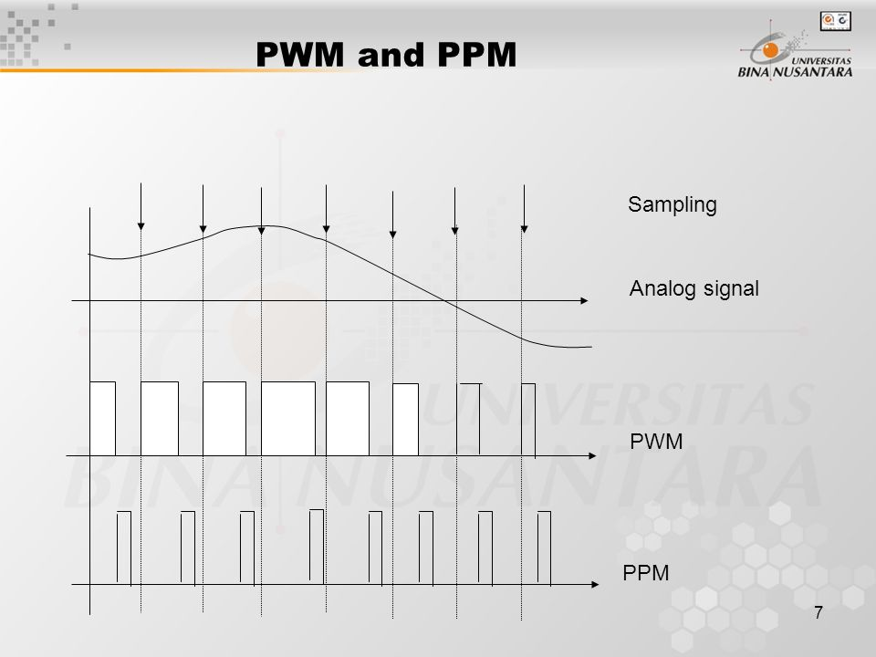 PWM and PPM Sampling Analog signal PWM PPM