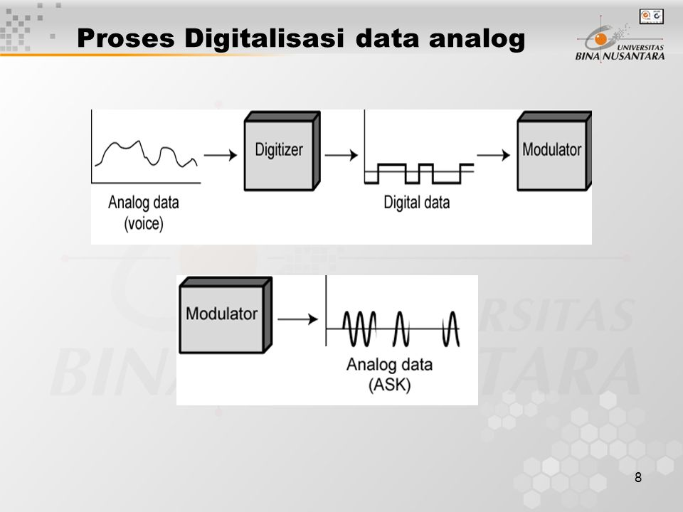 Proses Digitalisasi data analog