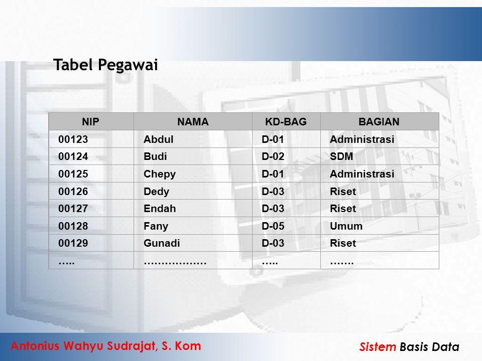 Tabel Pegawai NIP NAMA KD-BAG BAGIAN 00123 Abdul D-01 Administrasi