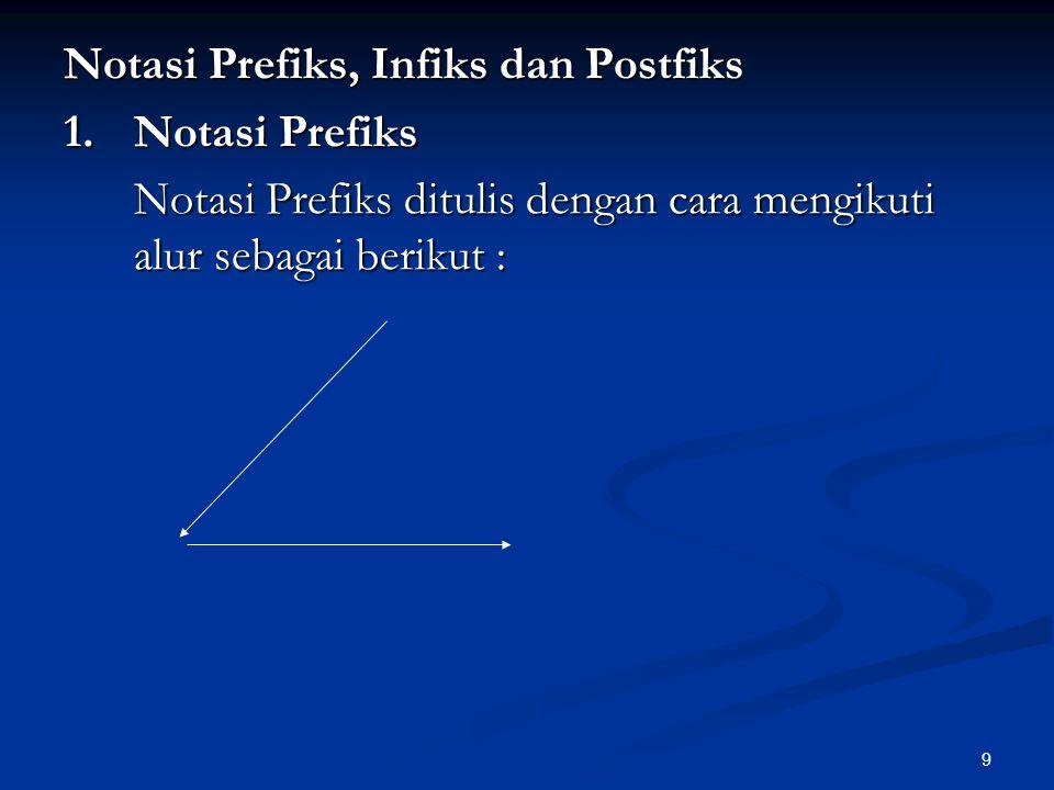 Notasi Prefiks, Infiks dan Postfiks