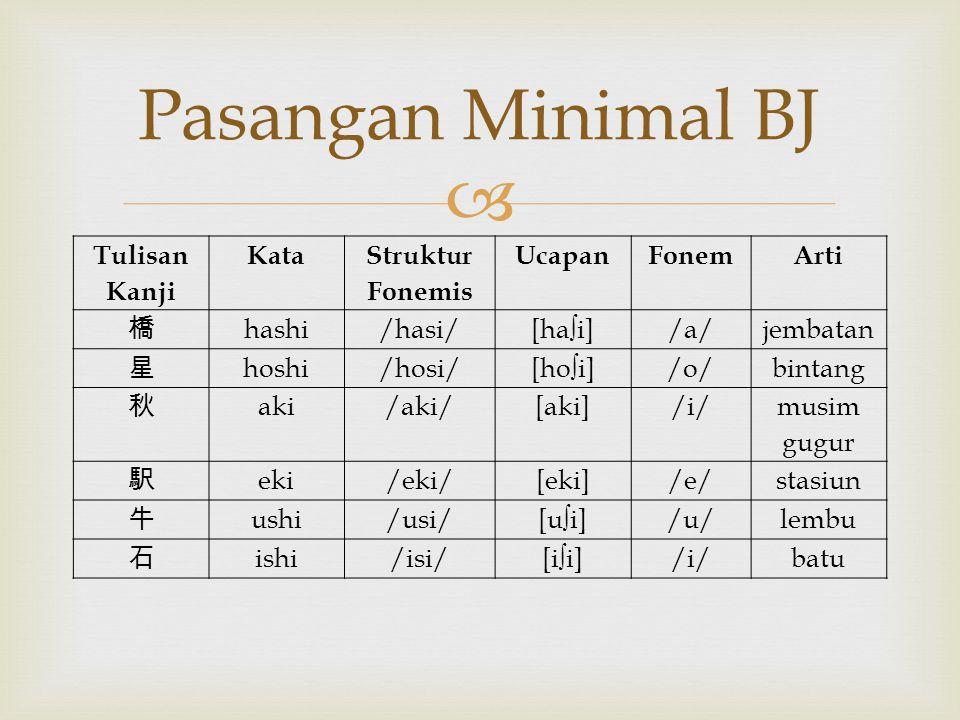 Pasangan Minimal BJ Tulisan Kanji Kata Struktur Fonemis Ucapan Fonem