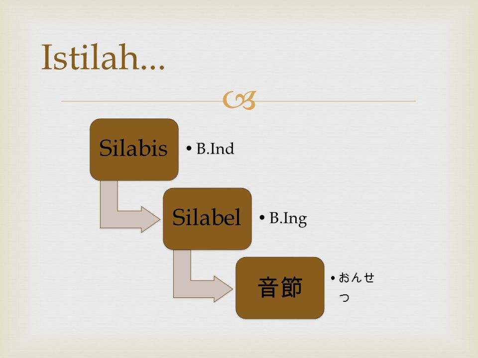 Istilah... Silabis B.Ind Silabel B.Ing 音節 おんせつ
