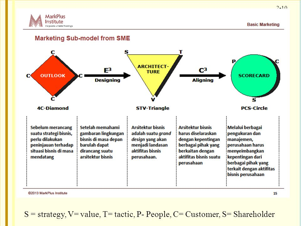 S = strategy, V= value, T= tactic, P- People, C= Customer, S= Shareholder