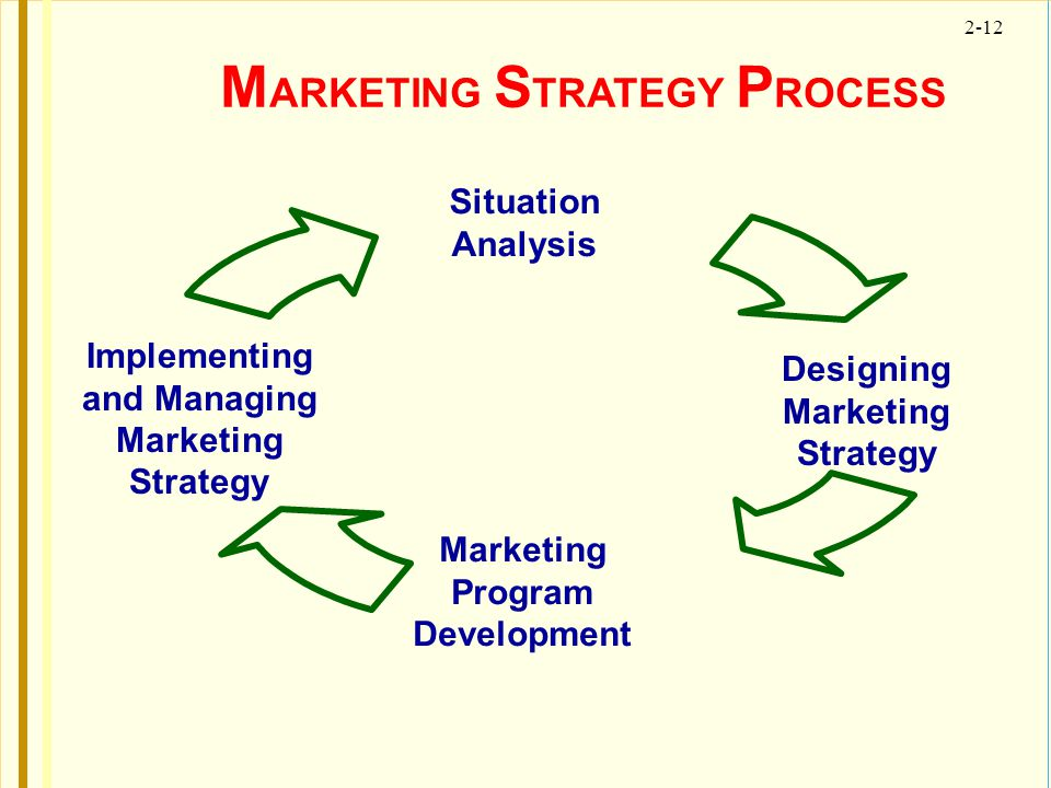 MARKETING STRATEGY PROCESS