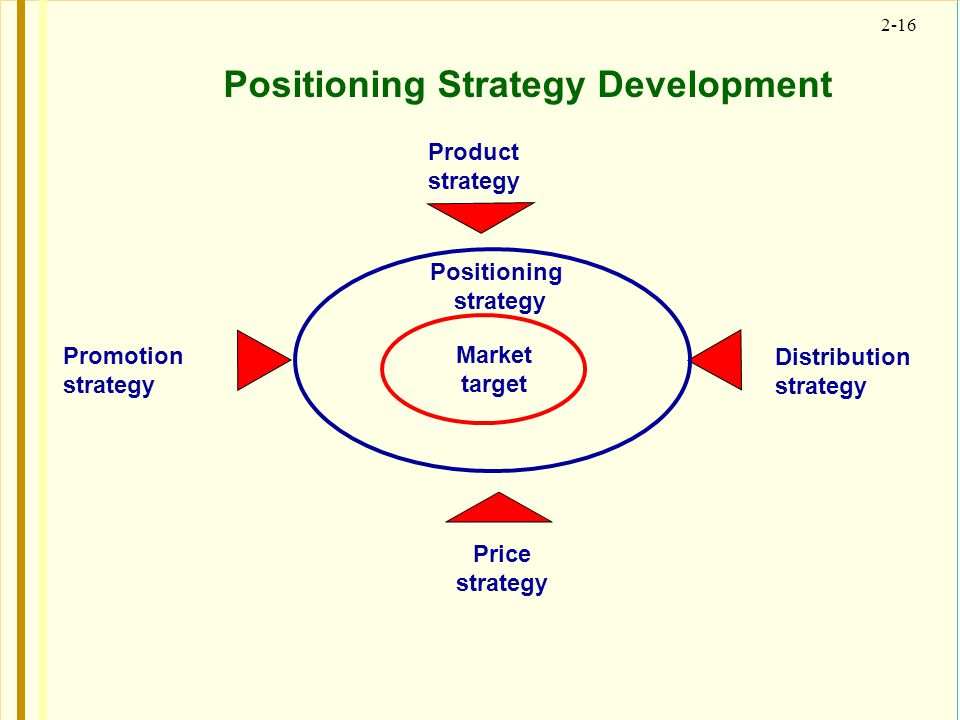 Positioning Strategy Development