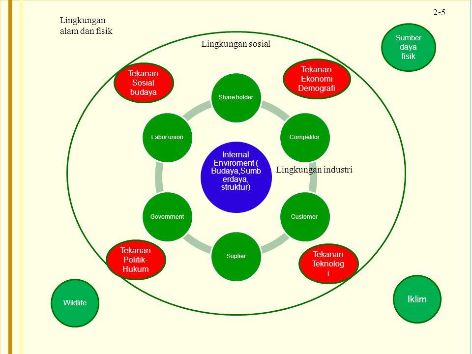 Internal Enviroment ( Budaya,Sumberdaya, struktur)