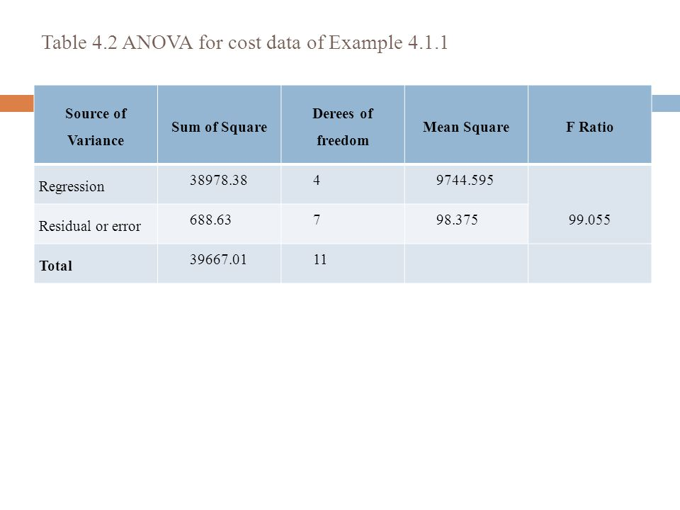 Table 4.2 ANOVA for cost data of Example 4.1.1