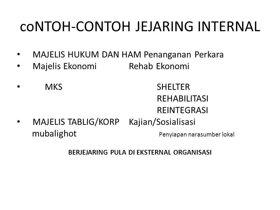 coNTOH-CONTOH JEJARING INTERNAL