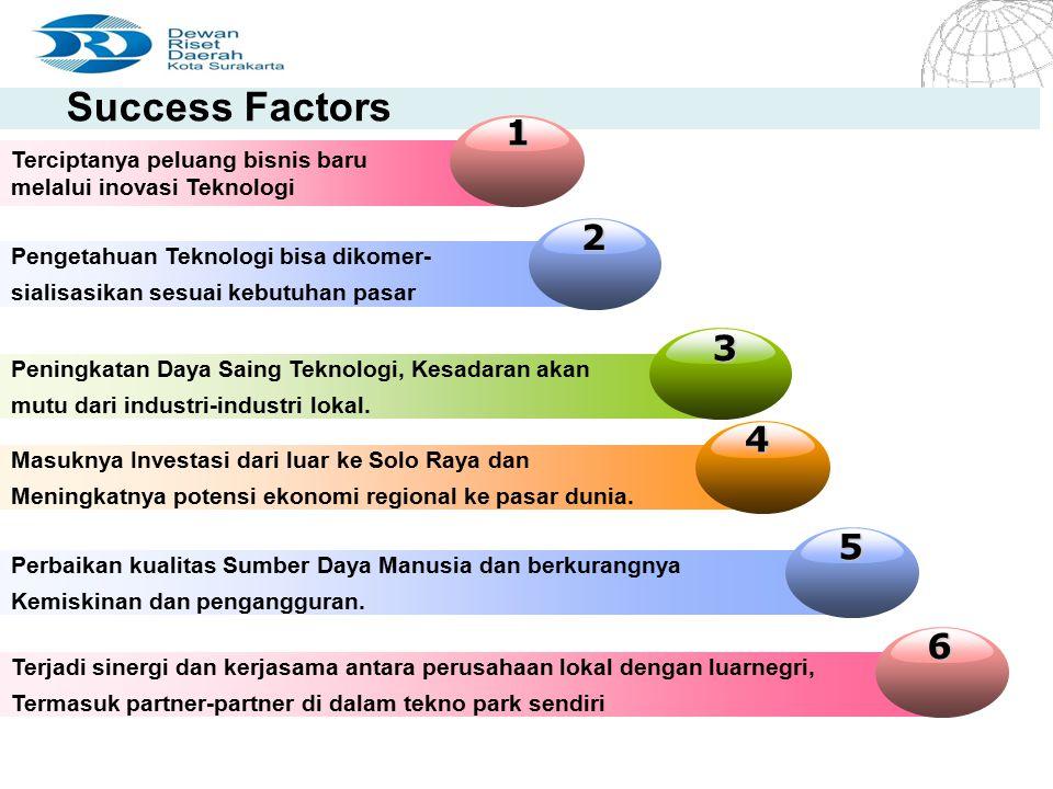 Success Factors 1 2 3 4 5 6 Terciptanya peluang bisnis baru