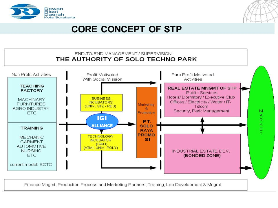 CORE CONCEPT OF STP IGI ALLIANCE