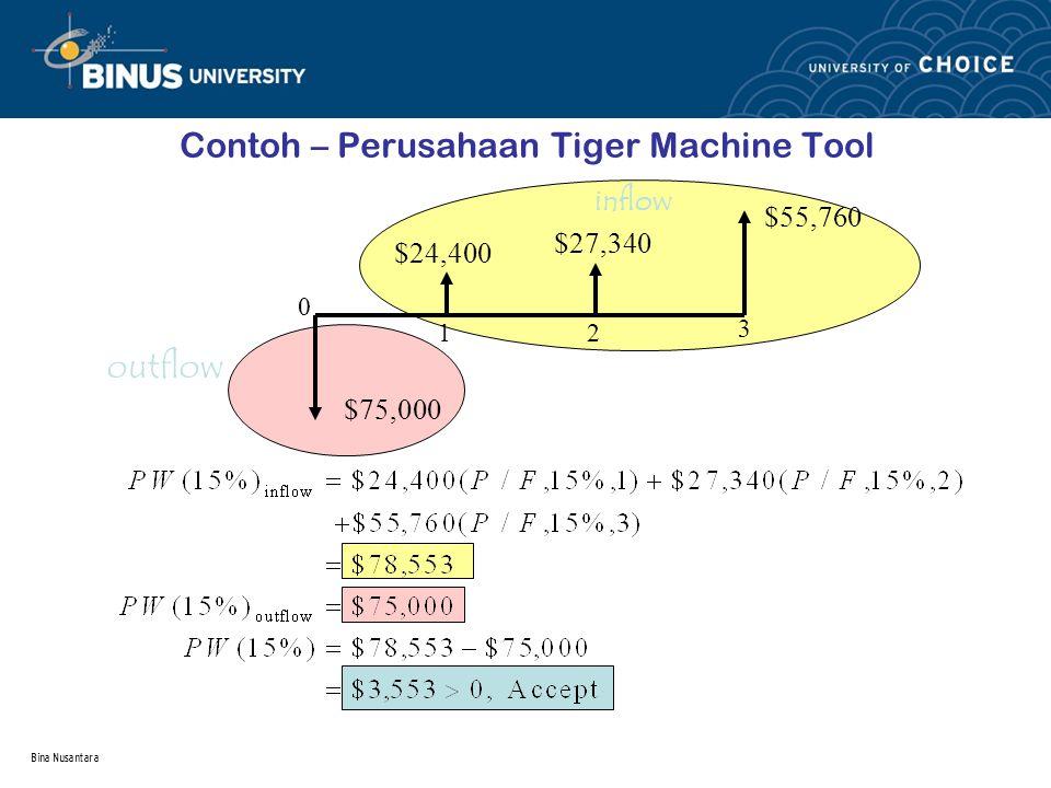 Contoh – Perusahaan Tiger Machine Tool