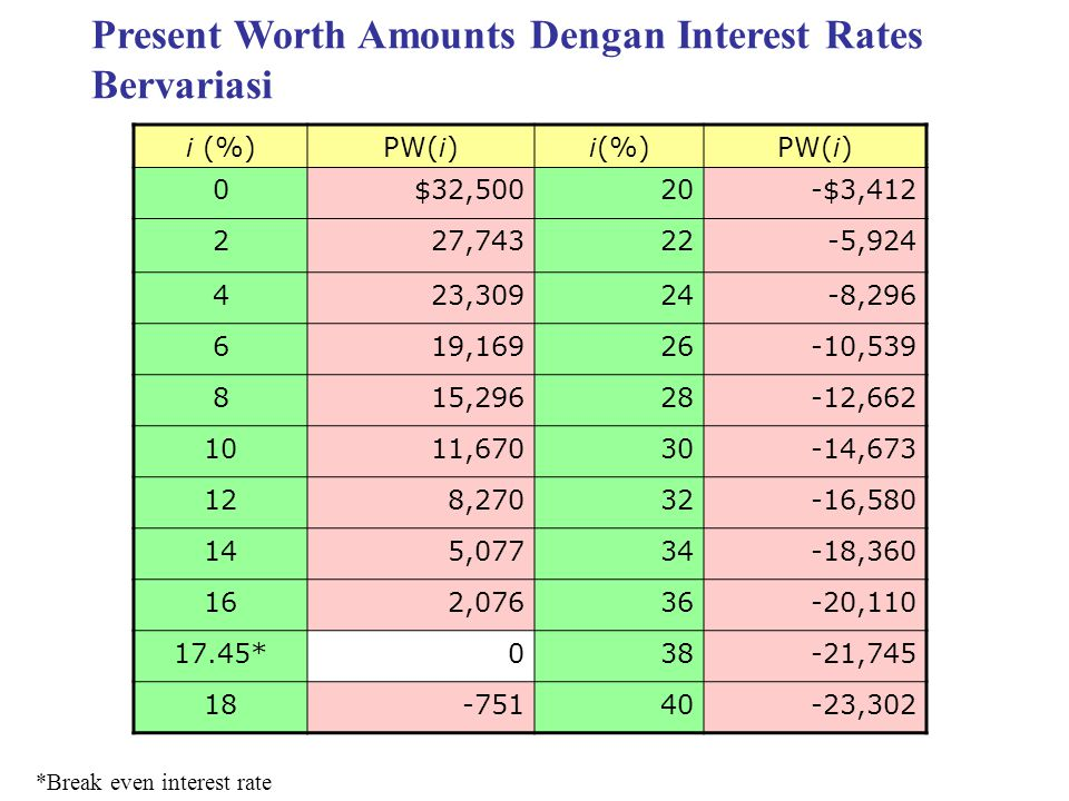 Present Worth Amounts Dengan Interest Rates Bervariasi