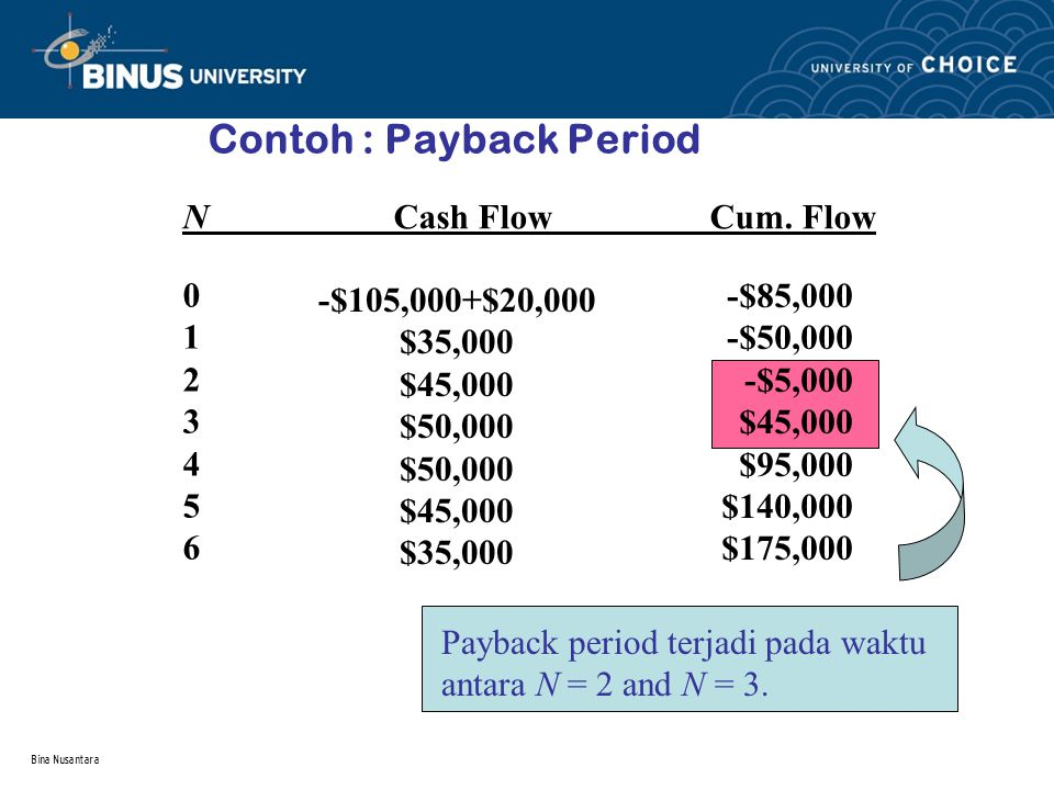 Contoh : Payback Period