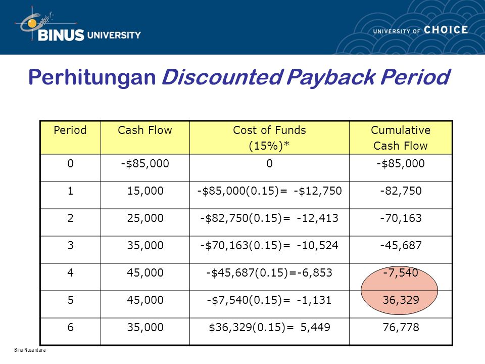 Perhitungan Discounted Payback Period