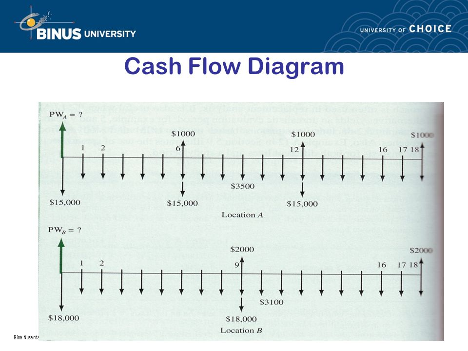 Cash Flow Diagram Bina Nusantara