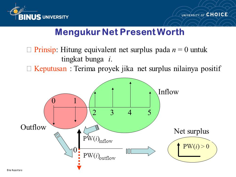 Mengukur Net Present Worth