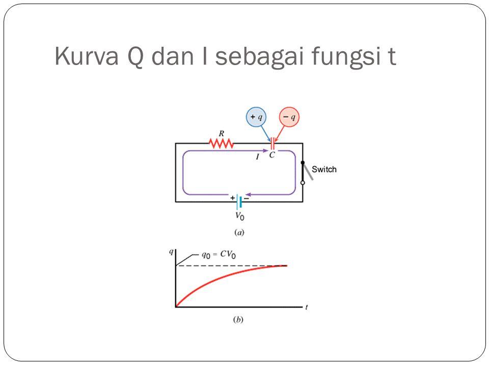 Kurva Q dan I sebagai fungsi t