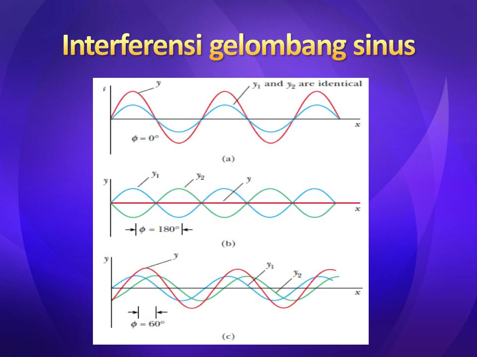 Interferensi gelombang sinus