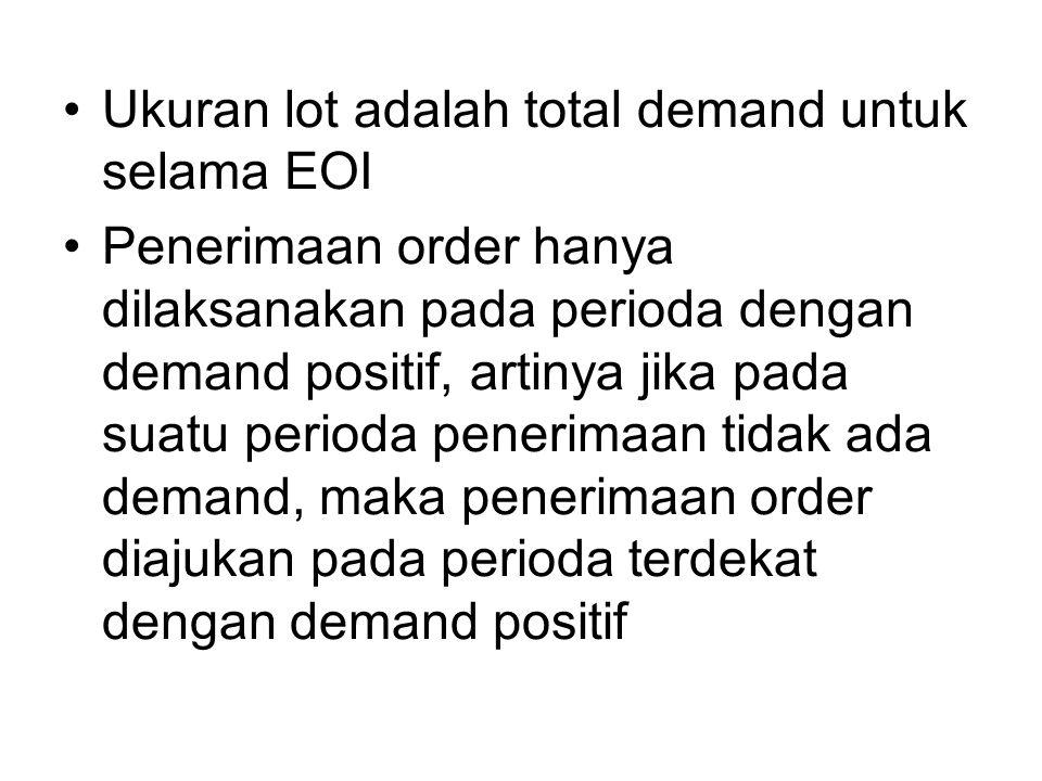 Ukuran lot adalah total demand untuk selama EOI