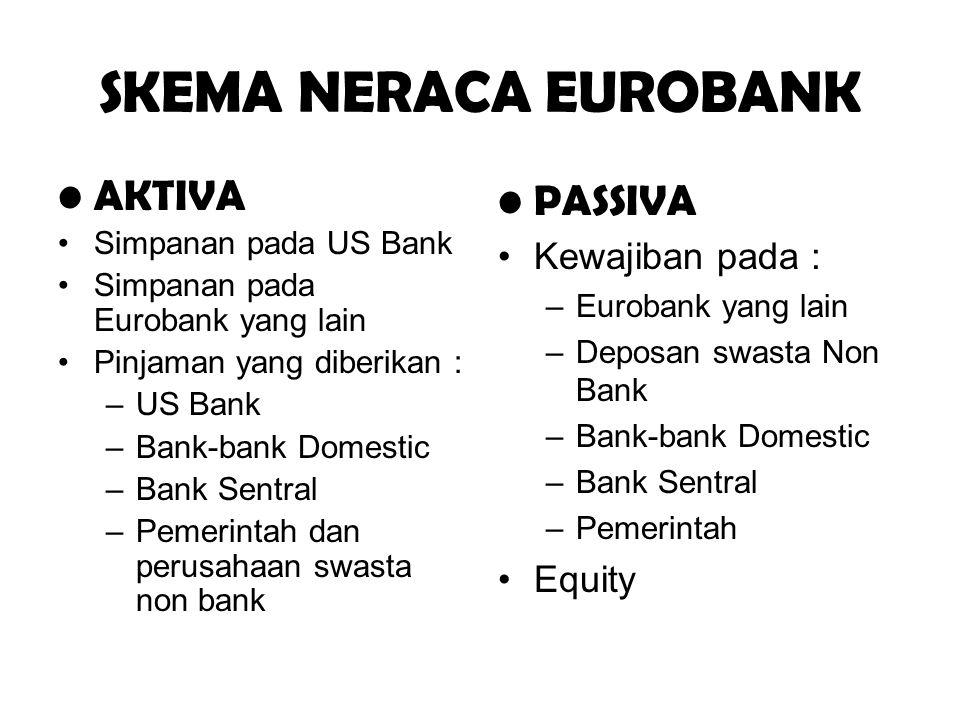 SKEMA NERACA EUROBANK AKTIVA PASSIVA Kewajiban pada : Equity
