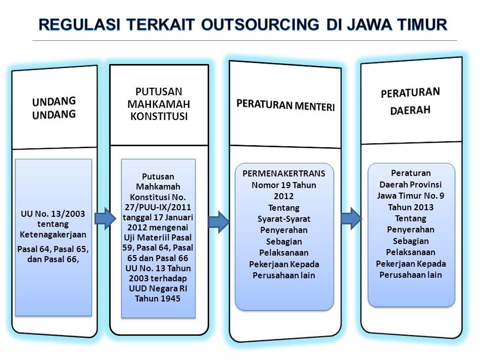 REGULASI TERKAIT OUTSOURCING DI JAWA TIMUR