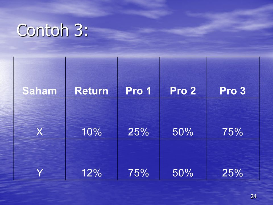 Contoh 3: Saham Return Pro 1 Pro 2 Pro 3 X 10% 25% 50% 75% Y 12%
