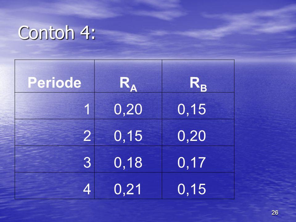 Contoh 4: Periode RA RB 1 0,20 0,15 2 3 0,18 0,17 4 0,21