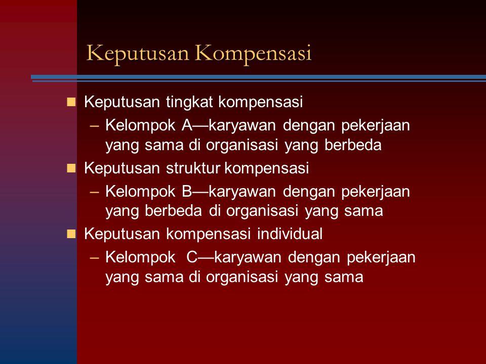 Keputusan Kompensasi Keputusan tingkat kompensasi