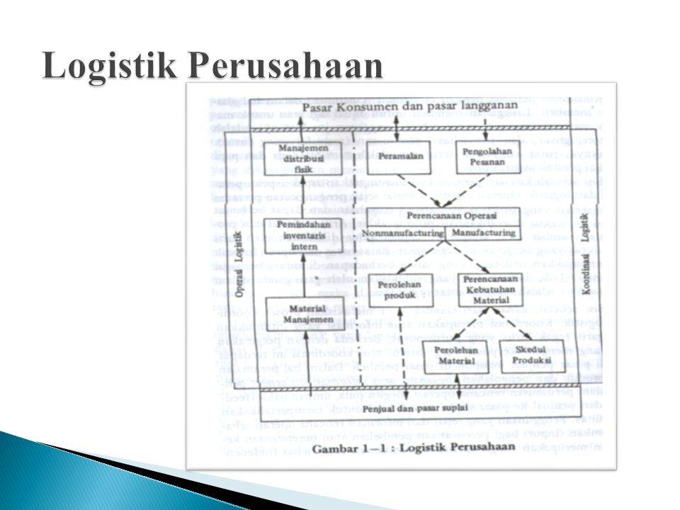Logistik Perusahaan