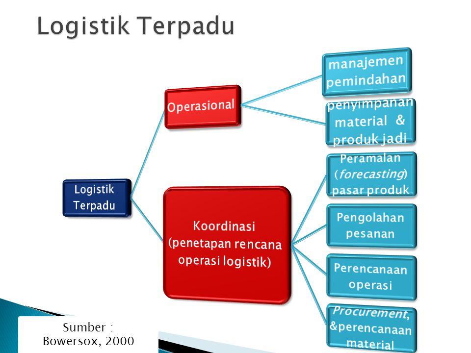 Logistik Terpadu penyimpanan material & produk jadi
